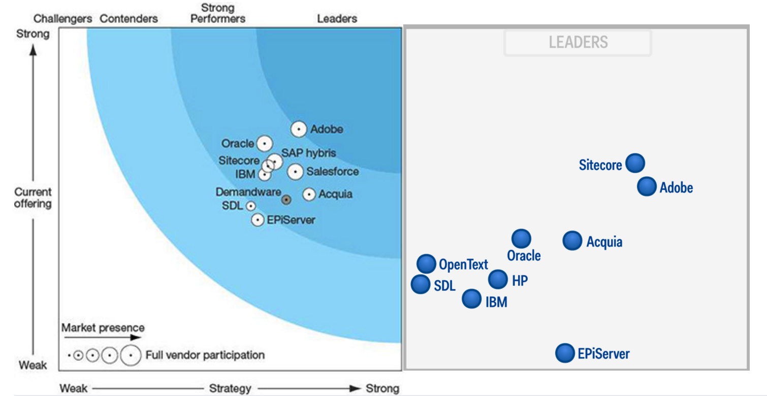 Gartner Magic Quadrant WCM 2015 and The Forrester Wave Digital Experience Platforms Q4 2015